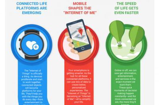 Infographie : Google détaille les tendances à suivre pour les marketeurs