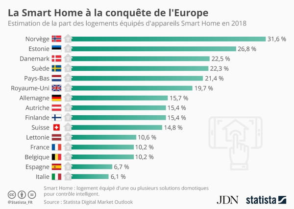 La France, grande sceptique des technologies smart home