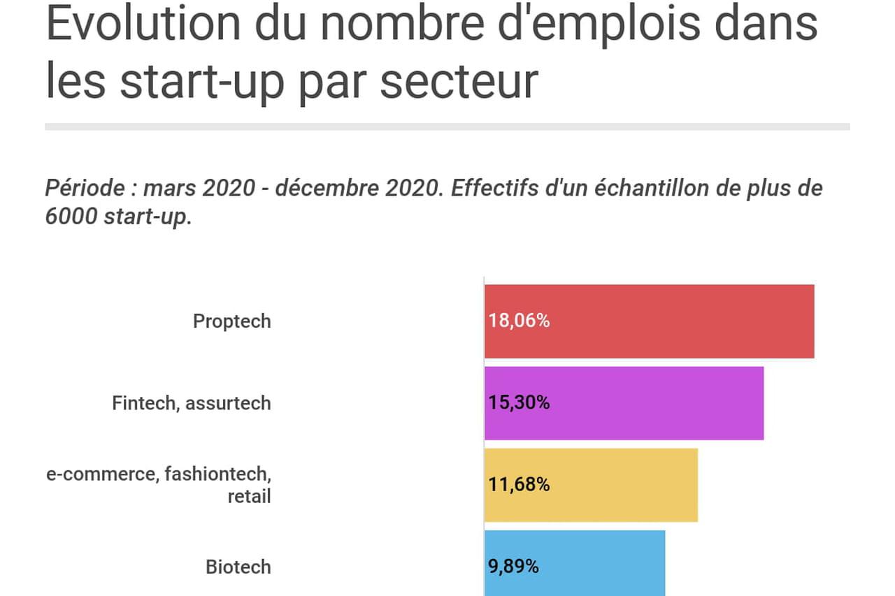 Emploi: les start-up françaises ne connaissent pas (encore?) la crise