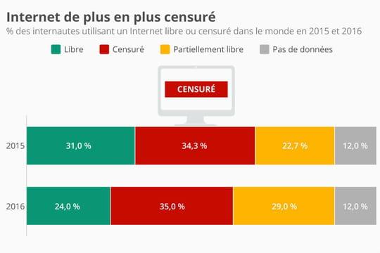 Censure: seuls 24% des internautes ont surfé librement sur la toile en 2016