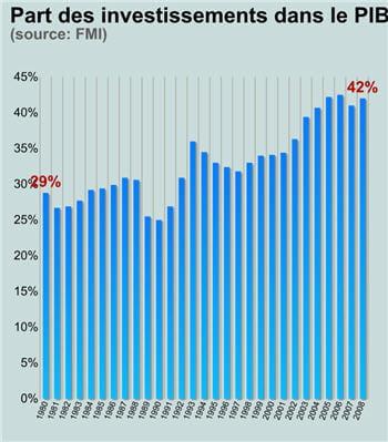 dix points d'investissement en moins signifieraient une chute du pib de 5