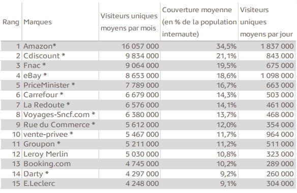 sites ecommerce les plus visites en france