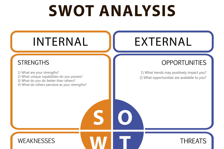 SWOT: définition, explication et exemples...