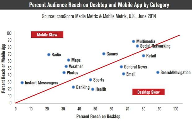 Mobile et Web fixe