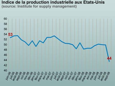 en-dessous de 50, l'indice ism montre une contraction de l'activité industrielle