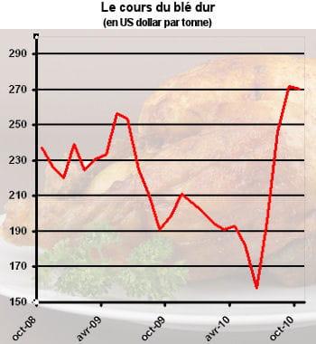 le prix de la volaille est très sensible au cours du blé.