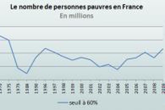 Les pauvres en France de plus en plus nombreux