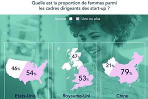 Start-up: où sont les femmes?