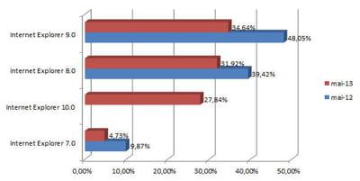 les principales versions d'internet explorer utilisées en france (taux de