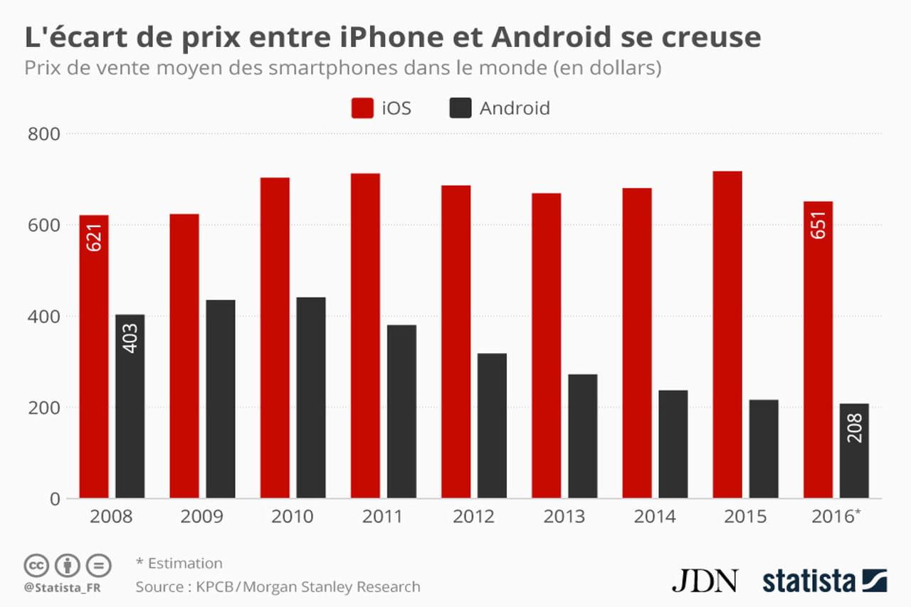 infographie l 39 cart de prix entre iphone et smartphones android se creuse. Black Bedroom Furniture Sets. Home Design Ideas