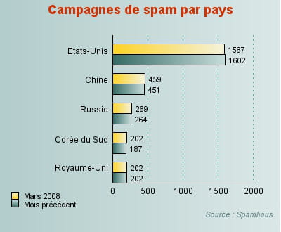 la corée du sud progresse dans la hiérarchie des pays sources du spam.