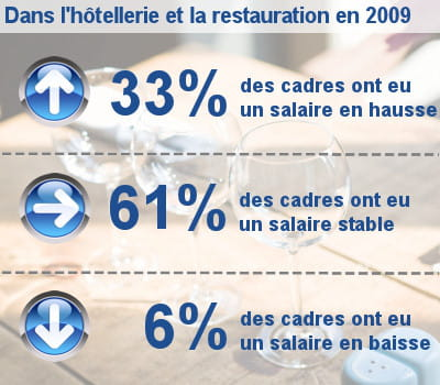 les augmentations de salaire des cadres dans l'hôtellerie, la restauration et