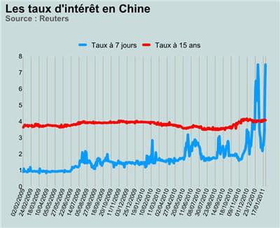 les taux d'intérêt à court et à long terme se croisent en chine.