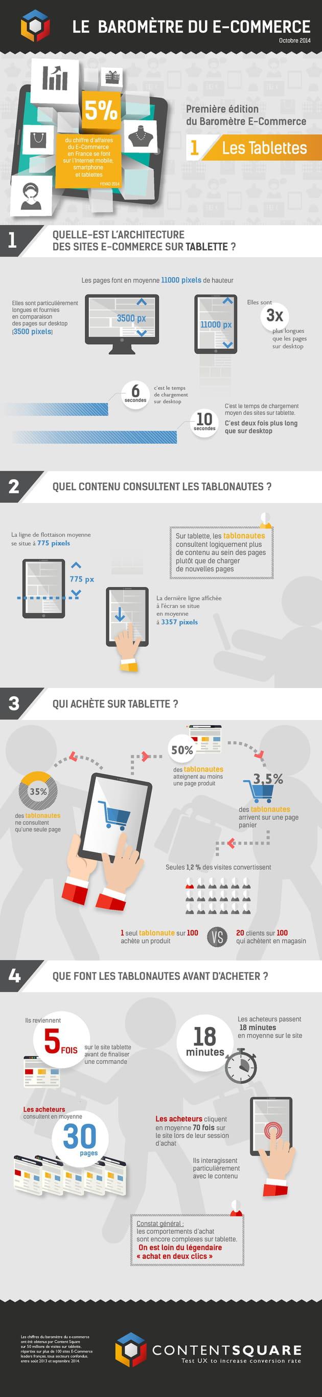 infographie ecommerce cs tablette octobre2014 (1) page 001