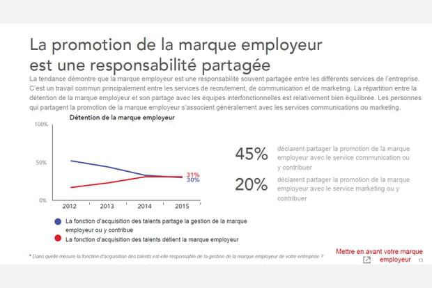 Le développement de la marque employeur, une responsabilité partagée