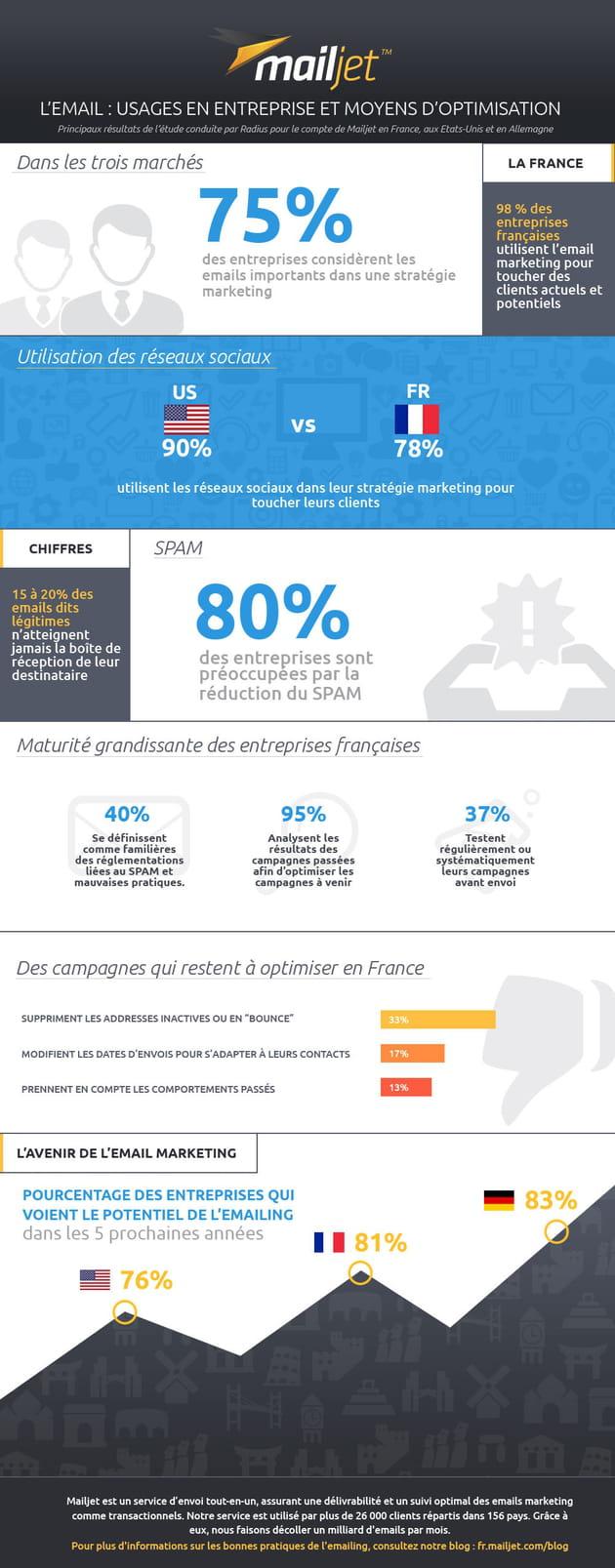 mailjet 2015 survey fr reviewed