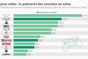 Jeux vidéo: les consoles les plus vendues de l'histoire