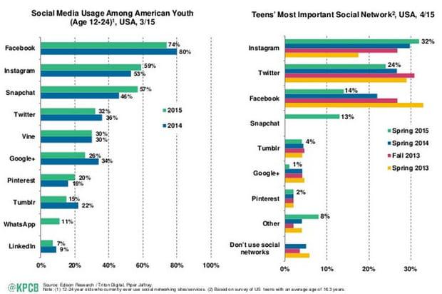Réseaux sociaux jeunes