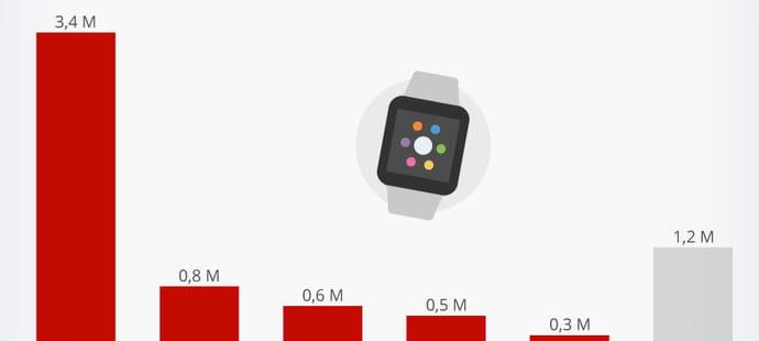 En 2017, Apple piétine ses concurrents sur le marché de la smartwatch