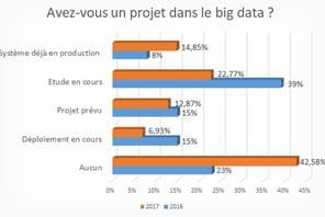 Big data: 15% des moyennes et grandes entreprises françaises équipées