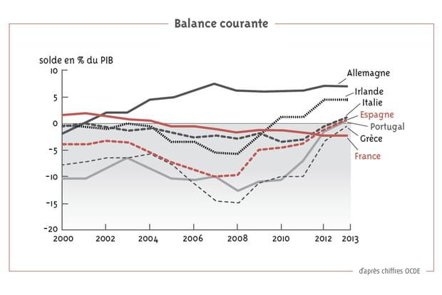 10graphiques qui montrent l'économie autrement