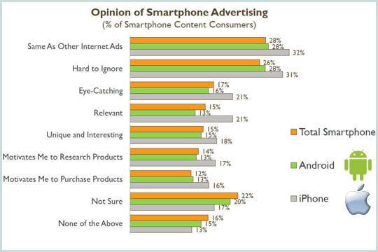 Perception des publicités