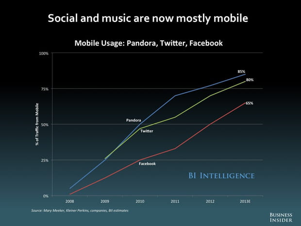 Musique sur mobile