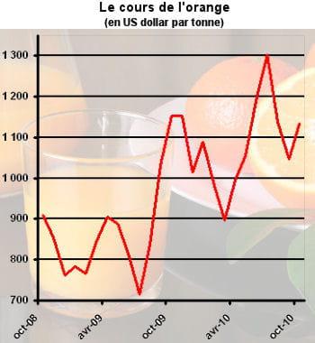 le yoyo des cours de l'orange agit sur le prix des jus.