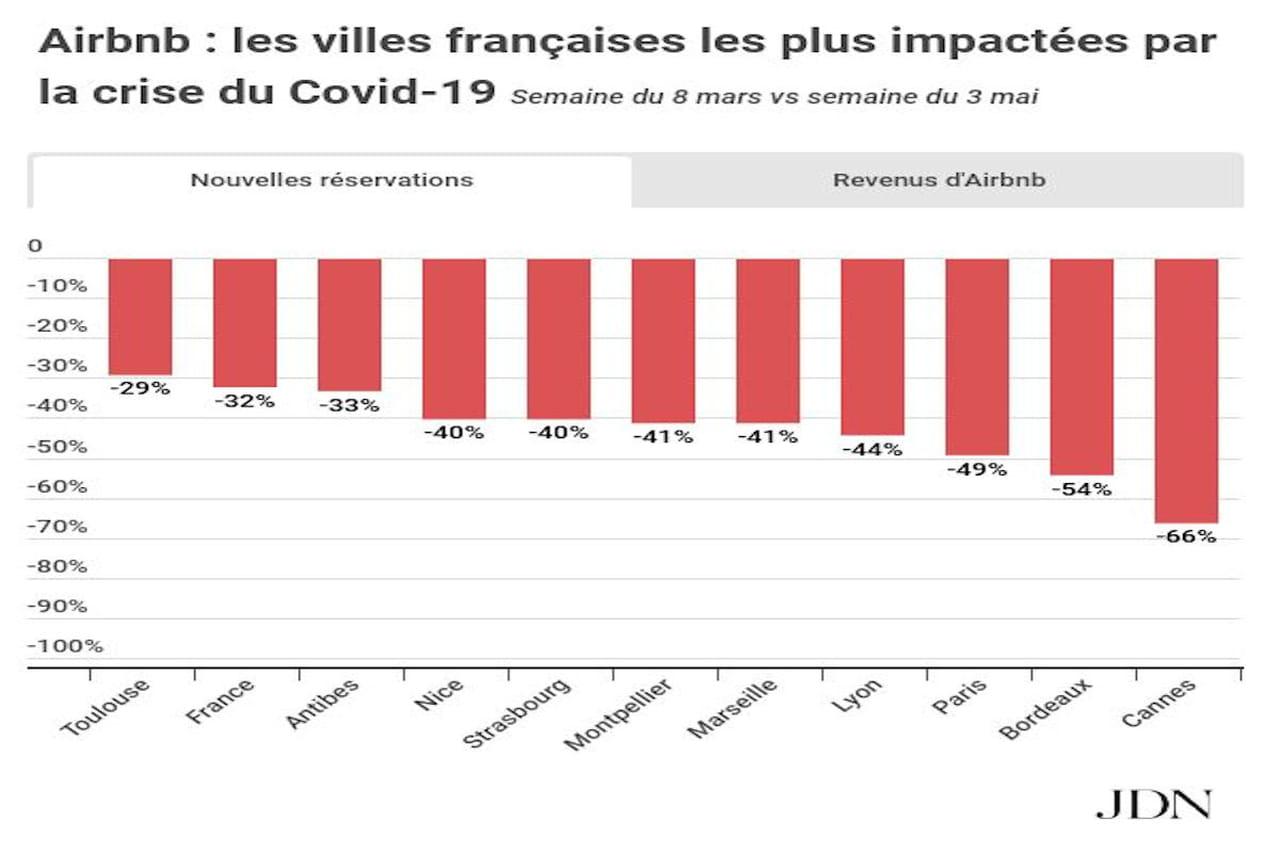 Cannes, Bordeaux, Paris... Les grandes villes où les loueurs Airbnb perdent le plus d'argent