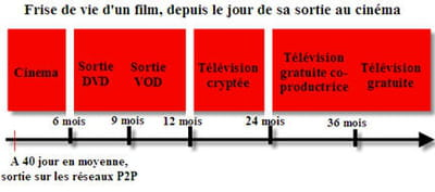 frise chronologique : un film est piraté dès le tout début de sa 'vie'