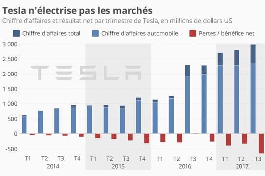 Tesla n'arrive toujours pas à générer des bénéfices