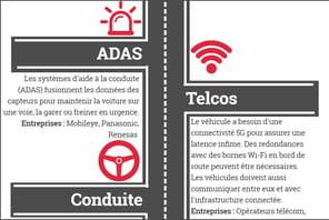 Infographie: une nouvelle chaîne de valeur dans l'automobile