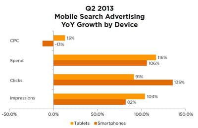 evolution des campagnes de liens sponsorisés sur mobile.