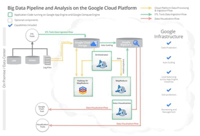 architecture de la solution de traitement de données du cloud de google.