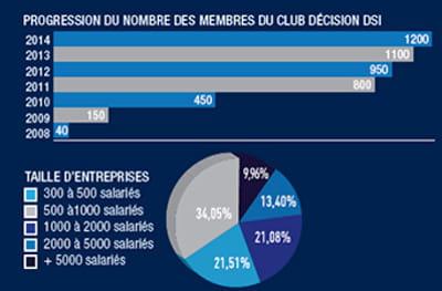les membres du club décision dsi sont des décideurs informatiques d'organisation