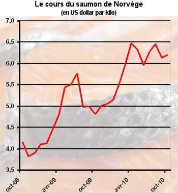 la pénurie de saumon a entraîné une hausse des cours.