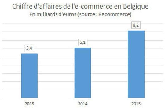 Marché e-commerce Belgique