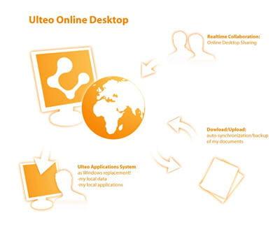 l'organisation des différents produits du projet ulteo