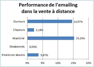 les principaux indicateurs de l'e-mailing dans la vente à distance au 1er