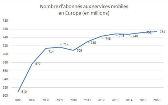Nombre abonnés mobile Europe