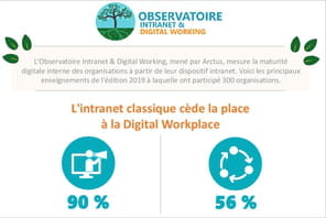 L'intranet, c'est fini, place à la digital workplace
