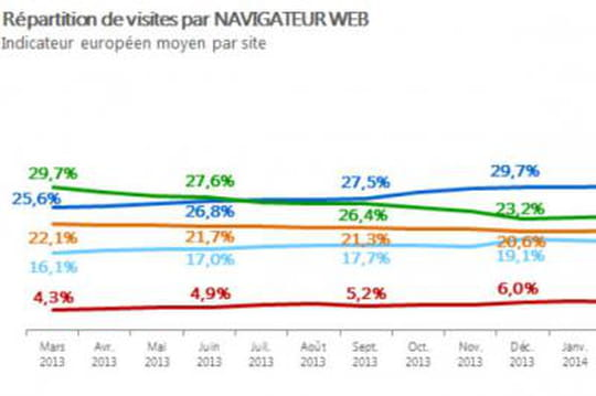 Baromètre des navigateurs : Safari en perte de vitesse en Europe