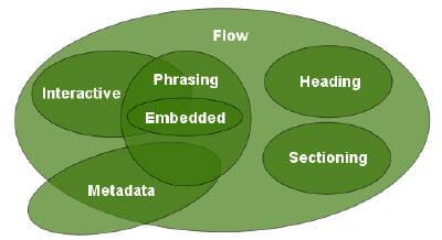 la structure de html 5