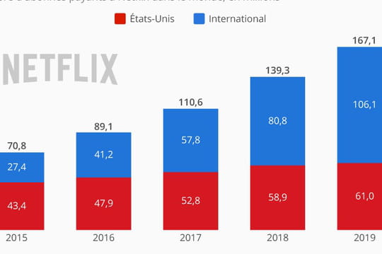 Infographie : la croissance de Netflix passe désormais par l'international