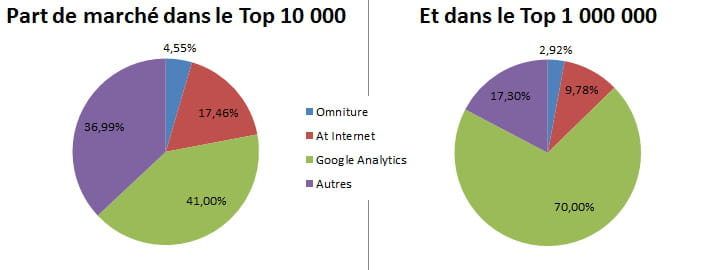 part de march google analytics et piwik progressent encore en france. Black Bedroom Furniture Sets. Home Design Ideas