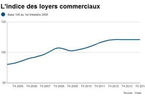 Indice des loyers commerciaux : nouvelle baisse sur un an