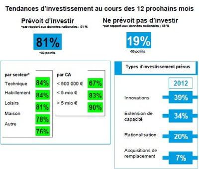 tendances d'investissements prévus en 2012 par les vendeurs à distance allemands