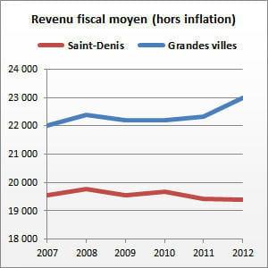 saint-denis (la réunion) compte 146825habitants.