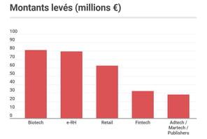 Les start-up françaises ont levé 724millions d'euros en juin 2019