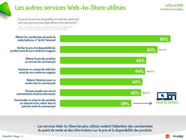 Les autres services Web-to-Store utilisés (1/2)